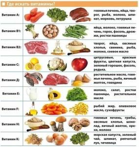 v-kakix-produktax-soderzhatsya-vitaminy2