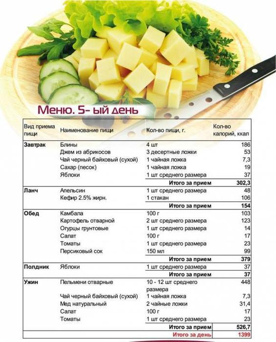 Сбалансированное питание: диета с которой голодать точно не будешь!